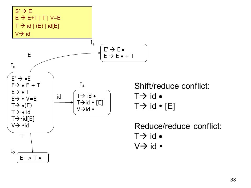 Shift/reduce conflict: T id  T id  [E] Reduce/reduce conflict: